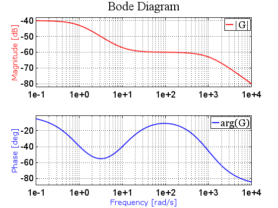 Modified Octave Bode Plot