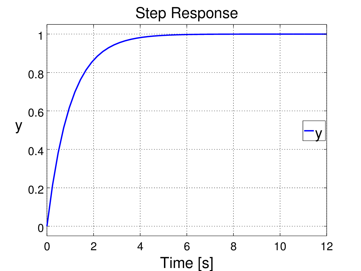 Time response of a first order system against a step input